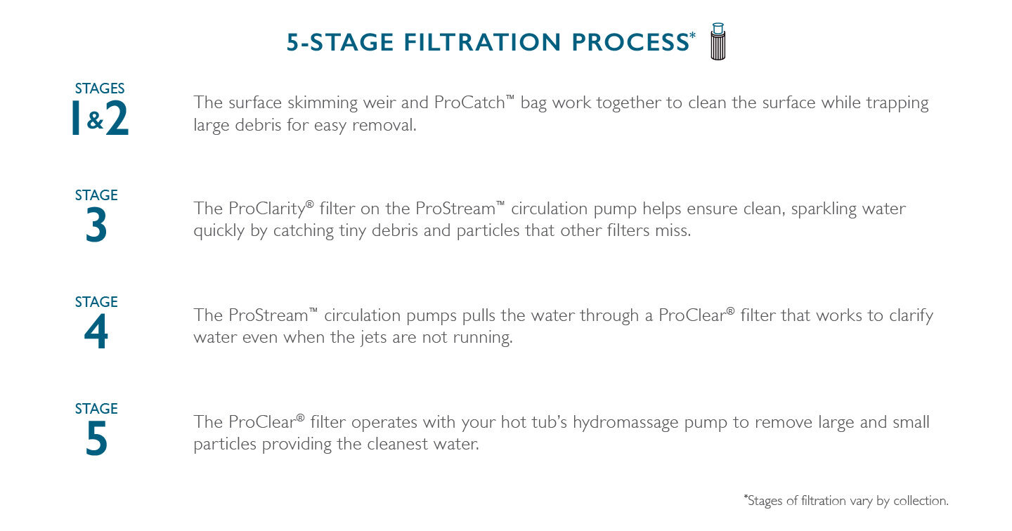 5 stage filtration process